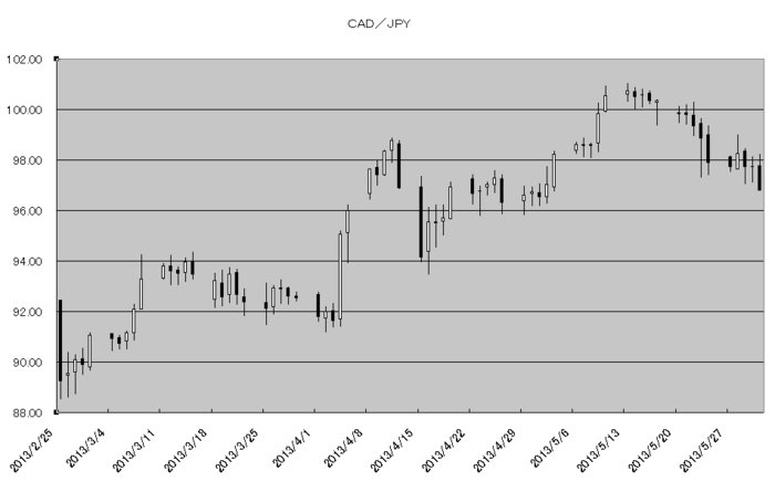 cad_jpy_20130601.png