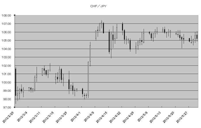 chf_jpy_20130601.png