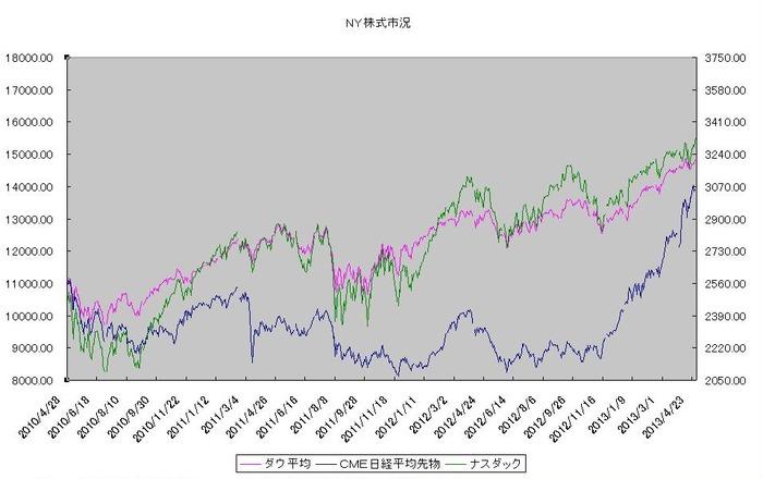 ny_stock_20130501.jpg