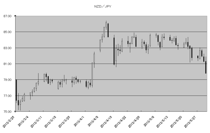 nzd_jpy_20130601.png