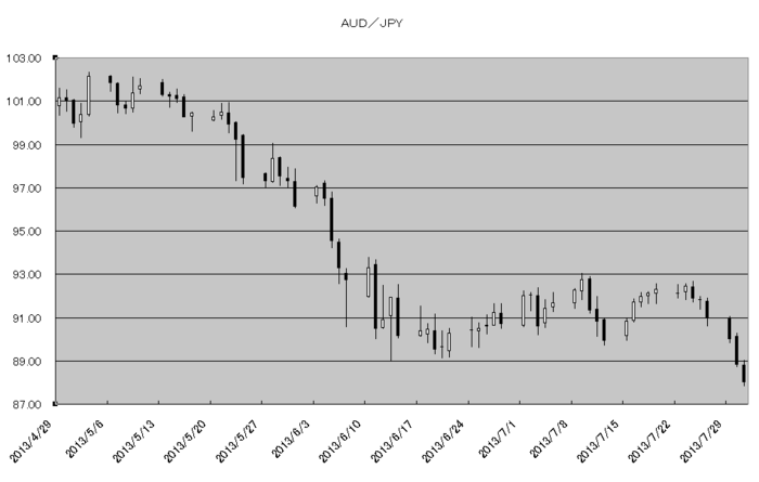 aud_jpy_20130801.png