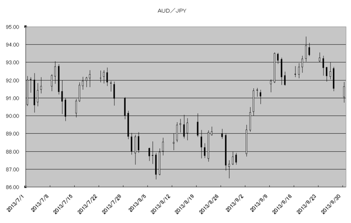 aud_jpy_20131001.png