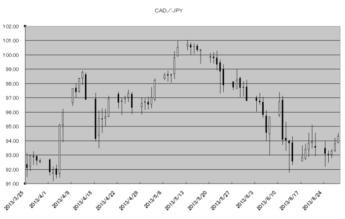 cad_jpy_20130701.png
