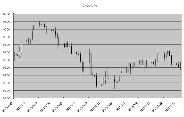 cad_jpy_20130801.png
