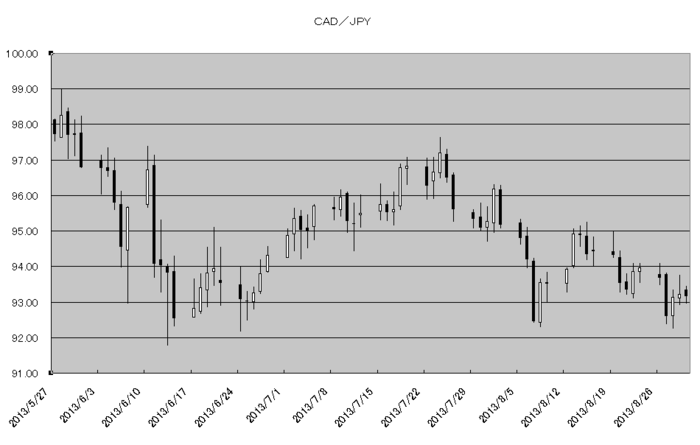 cad_jpy_20130901.png