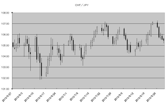 chf_jpy_20130901.png