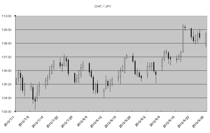 chf_jpy_20131001.png