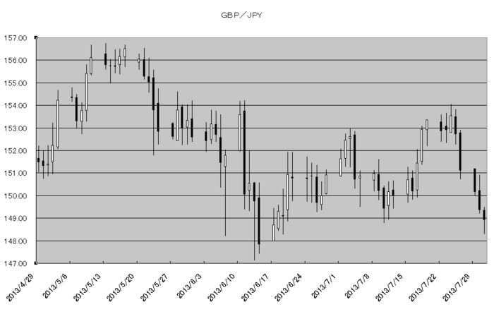 gbp_jpy_20130801.png