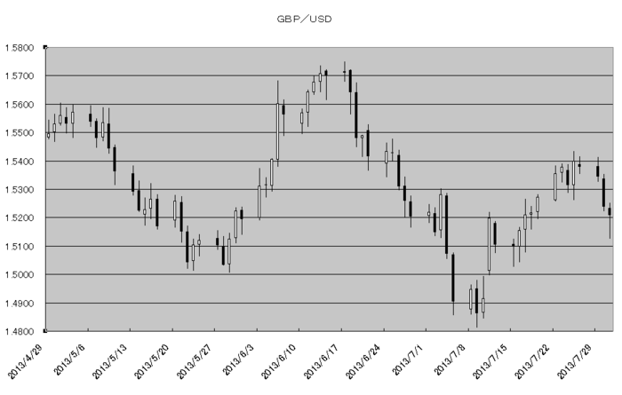 gbp_usd_20130801.png