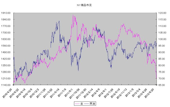 ny_commodity_20130701.png