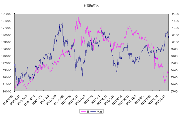 ny_commodity_20130801.png
