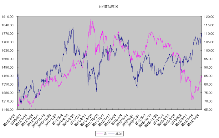 ny_commodity_20130901.png