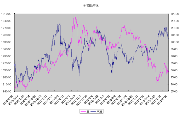 ny_commodity_20131001.png