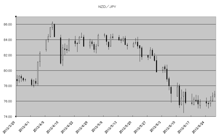 nzd_jpy_20130701.png