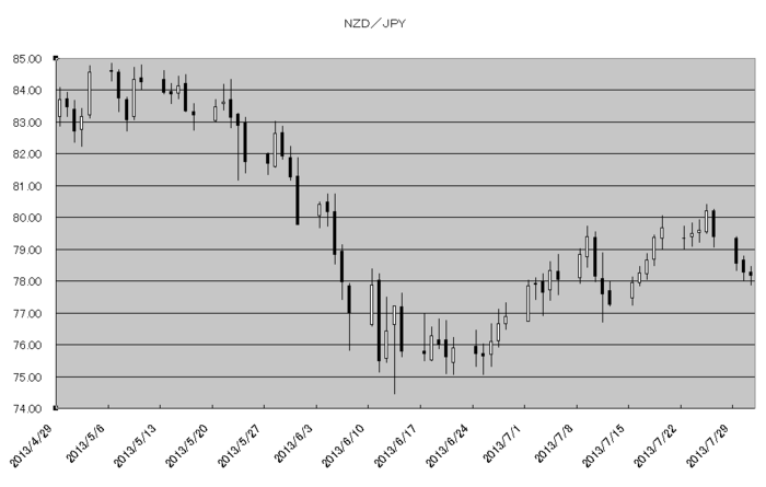 nzd_jpy_20130801.png