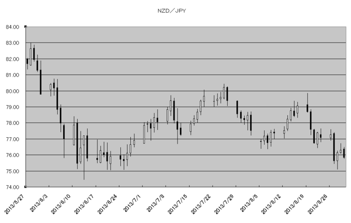 nzd_jpy_20130901.png