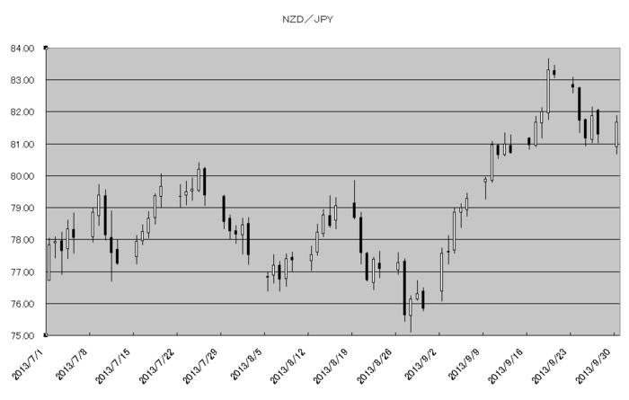 nzd_jpy_20131001.png