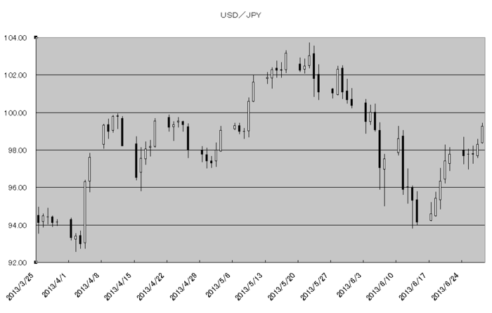 usd_jpy_20130701.png