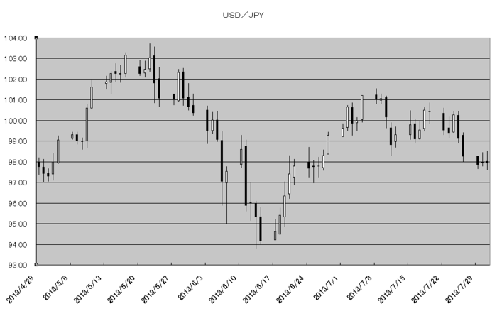 usd_jpy_20130801.png