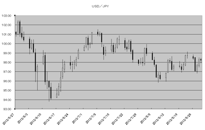 usd_jpy_20130901.png