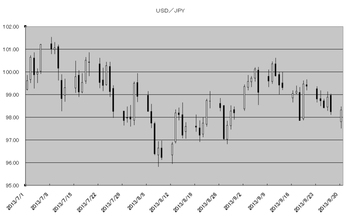 usd_jpy_20131001.png