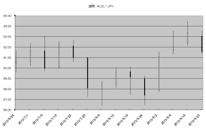 w_aud_jpy_20131001.png