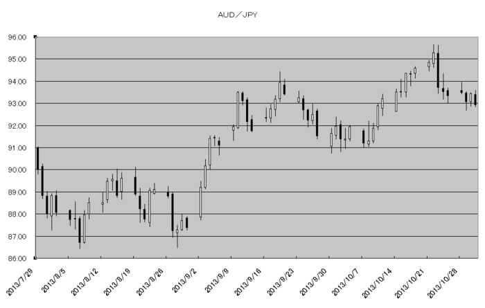 aud_jpy_20131101.png