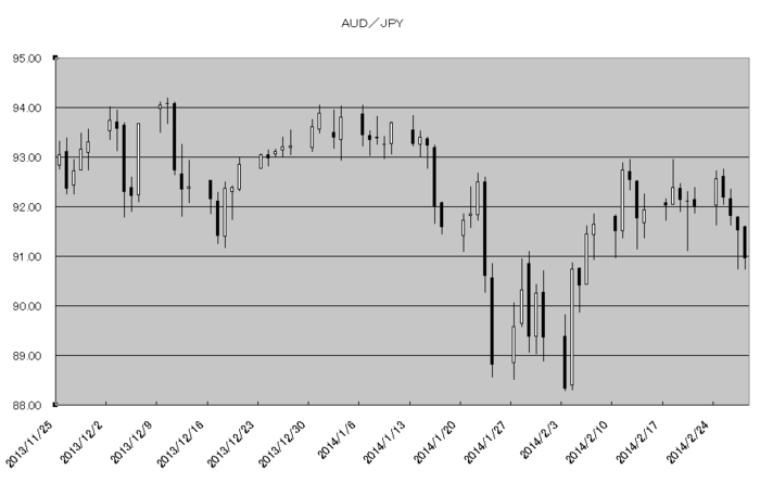 aud_jpy_20140301.png