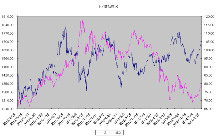 ny_commodity_20140301.png