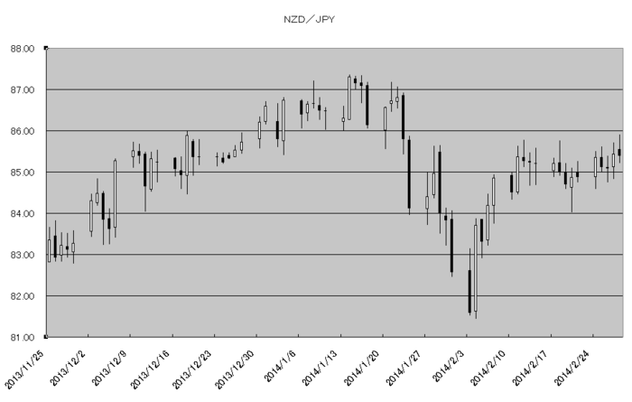 nzd_jpy_20140301.png