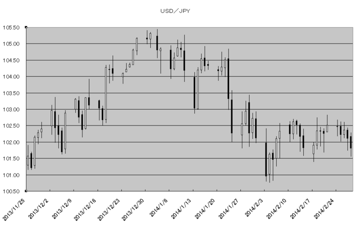 usd_jpy_20140301.png