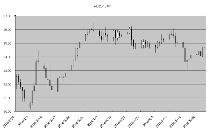 aud_jpy_20140601.png