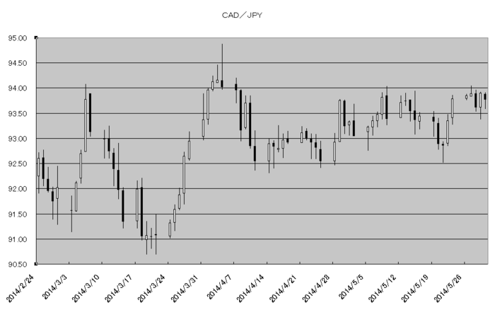 cad_jpy_20140601.png