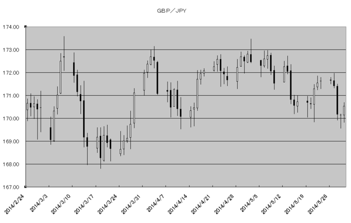 gbp_jpy_20140601.png