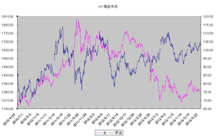 ny_commodity_20140601.png