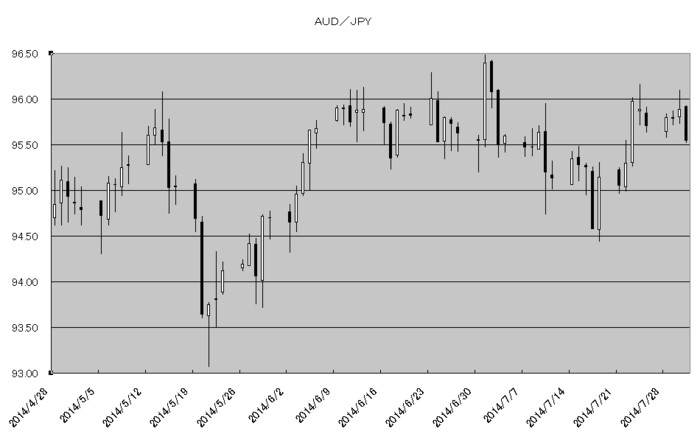 aud_jpy_20140801.png