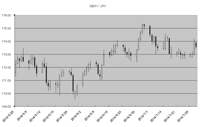 gbp_jpy_20140801.png