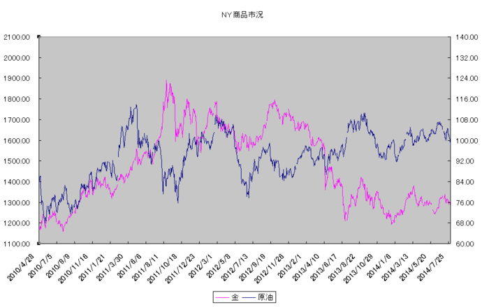 ny_commodity_20140801.png