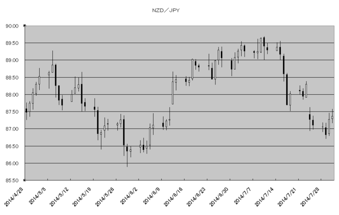 nzd_jpy_20140801.png