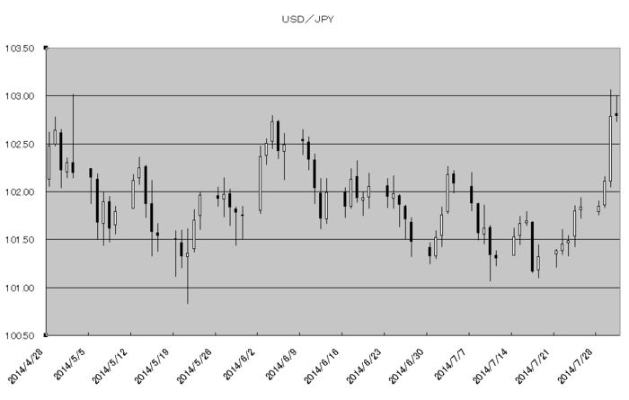 usd_jpy_20140801.png