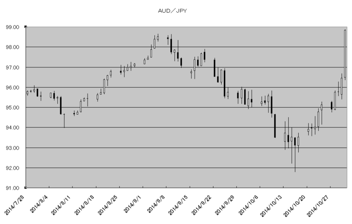 aud_jpy_20141101.png