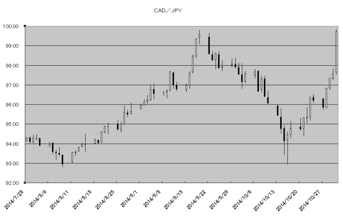 cad_jpy_20141101.png
