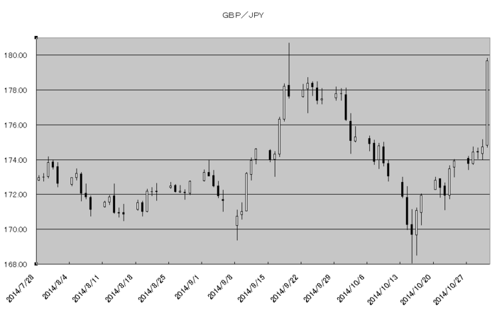 gbp_jpy_20141101.png