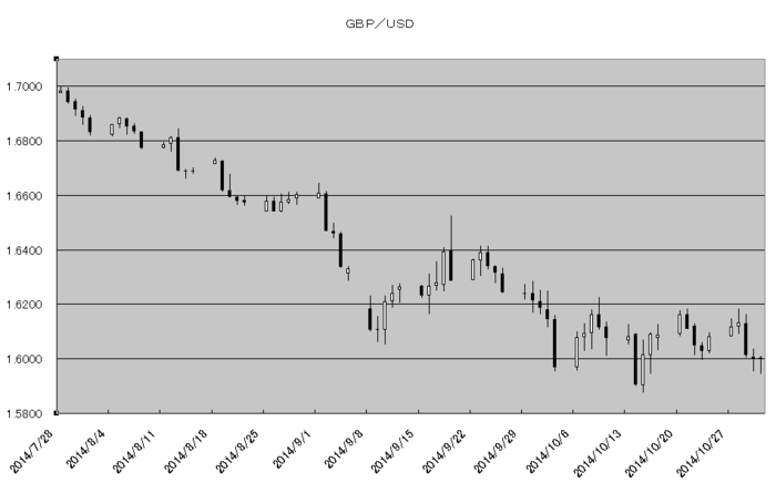 gbp_usd_20141101.png
