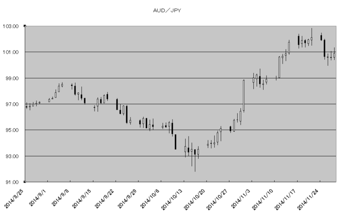 aud_jpy_20141201.png