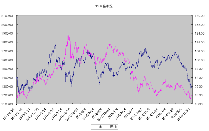 ny_commodity_20141201.png