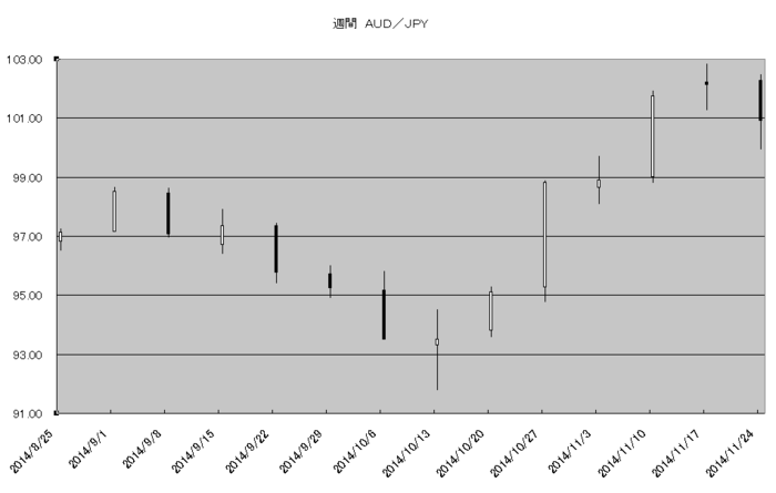 w_aud_jpy_20141201.png