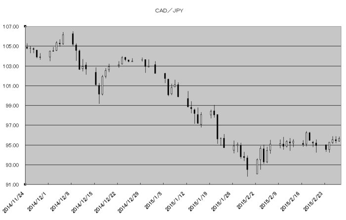 cad_jpy_20150301.png