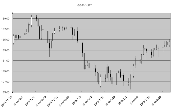 gbp_jpy_20150301.png