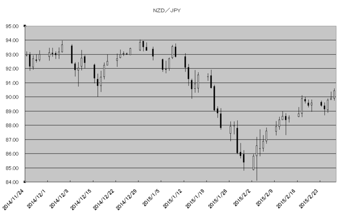 nzd_jpy_20150301.png